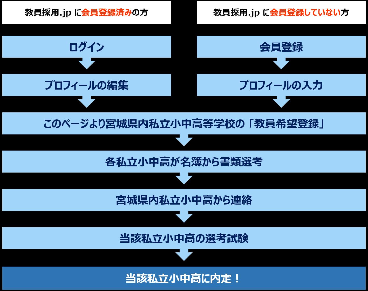 採用 宮城 県庁 宮城県庁の採用情報(初任給/従業員/福利厚生)|リクナビ2022